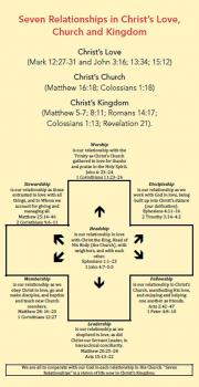 Seven Relationships in Christ's Love, Church and Kingdom