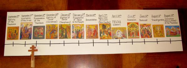 Festal Icon Timeline: Click image to enlarge