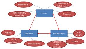 Interacting Factors in Modeling